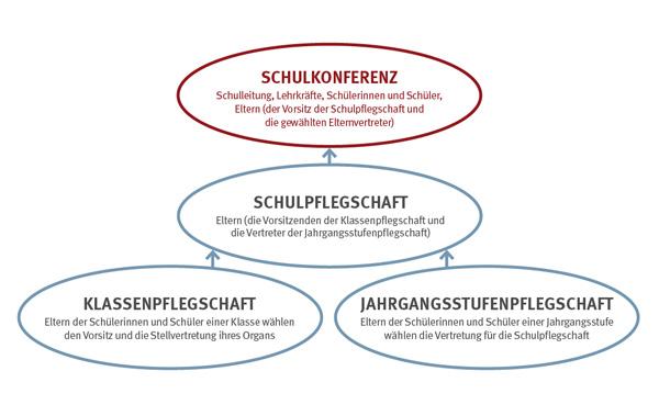Quelle: https://www.schulministerium.nrw.de/eltern/schulmitwirkung